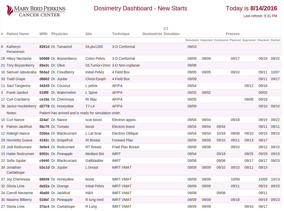 Dosimetry Dashboard Overview